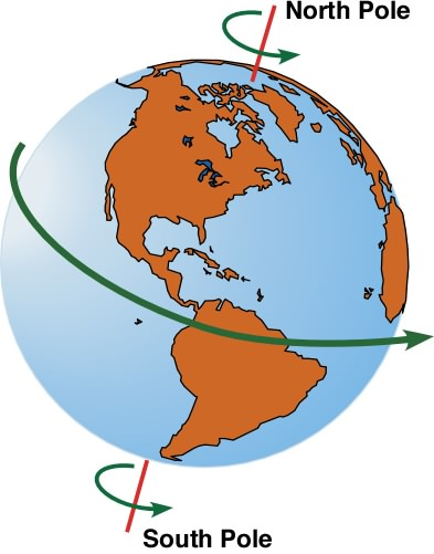 Earth Rotation and Revolution Animation http://www.physicalgeography.net/fundamentals/6h.html