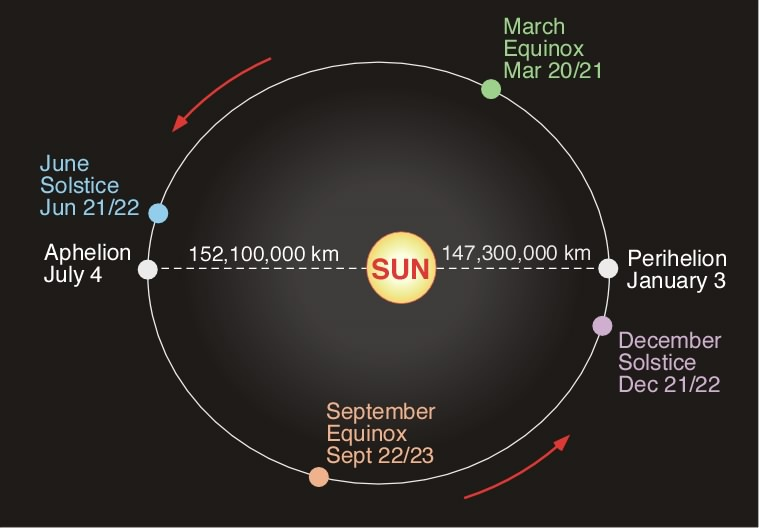 distance of earth orbit - photo #7