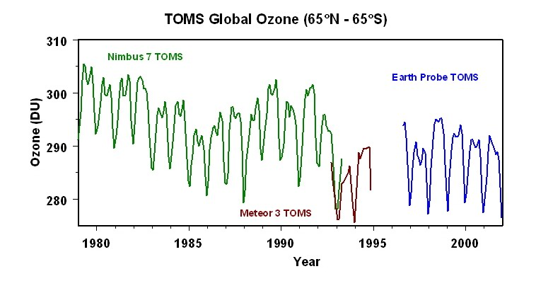 how to explian ozone layer and climate change