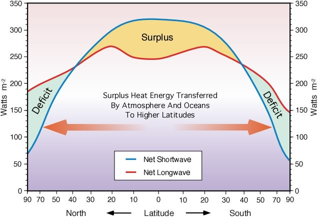 an introduction to the geography of water surface on earth The living part of earth's surface is called the biosphere orbit and turning earth turns at an angle (an  earth's water came from different places.