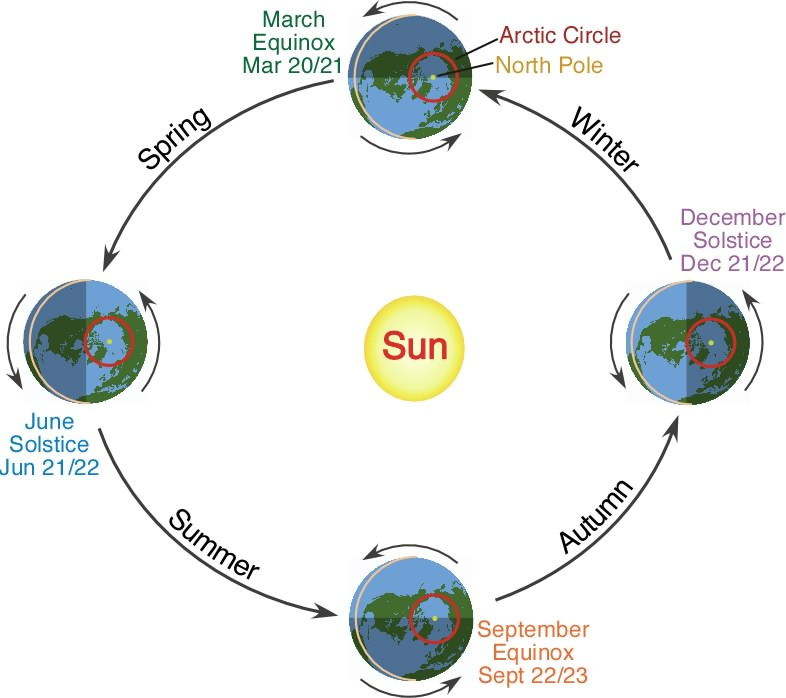 Earth-Sun Geometry
